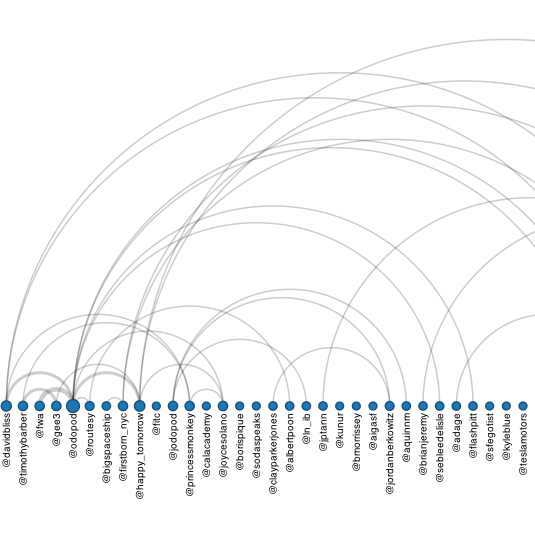 Arc Diagram of Mentions in @Odopod Tweets